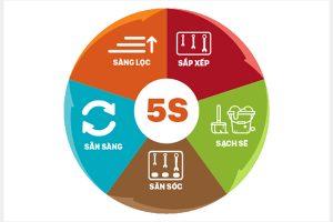 Mô hình quản lý 5S tại Doanh nghiệp là rất cần thiết và thiết thực.